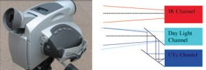 Fig. 9: View and principle of operation (right) of multi-camera (UV/IR). composite insulator Comparison of Methodologies to Detect Damaged Composite Insulators fig8 300x103