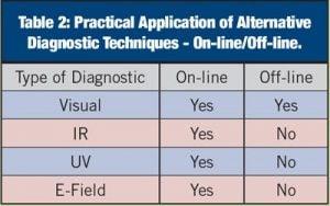 composite insulator Comparison of Methodologies to Detect Damaged Composite Insulators table2 300x187