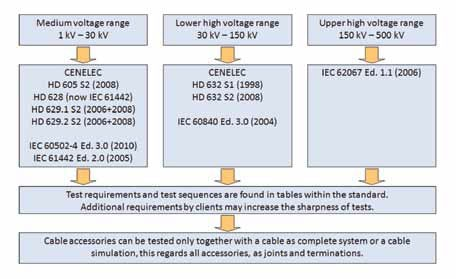 Fig. 1: Selected test standards for medium and high voltage accessories. cable accessories Overview of Testing Requirements for Cable Accessories Article 1 June 23 enewsletter 1 2