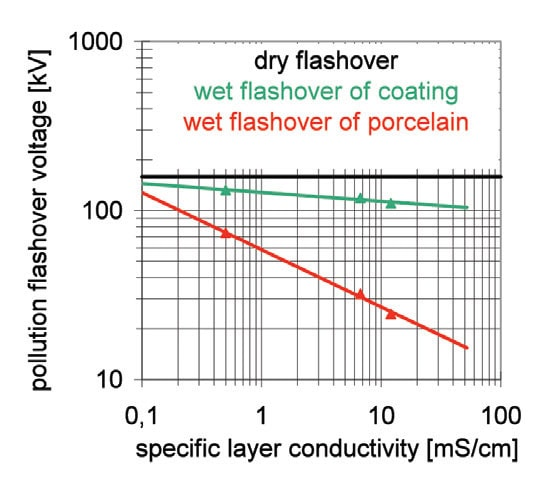 Figure 3: Pollution flashover voltage of insulator coatings after a 1000 h salt-fog test (green curve) in comparison to that of a porcelain insulator without coating (red curve). The black line indicates the dry flashover voltage of the same insulator. 有机硅涂层将升级陶瓷绝缘子的性能 有机硅涂层将升级陶瓷绝缘子的性能 Fig37