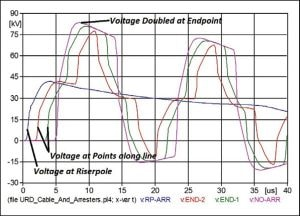 Voltages along unprotected branch show voltage doubling at endpoint without deadfront arrester. This branch is considered unprotected. arrester Technology & Application Review of Arresters that Extend Life of Cables Fig47 300x216