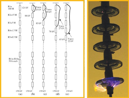 Figure 6: Phases in the development of flashover on a 275 kV string and example of single-disc flashover simulated in the laboratory. [object object] Research Provided Insight into Unexplained Line Outages Fig61