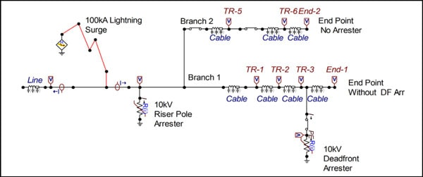Figure 7: Circuit with deadfront arrester one cable span back from end point. arrester Technology & Application Review of Arresters that Extend Life of Cables Fig73
