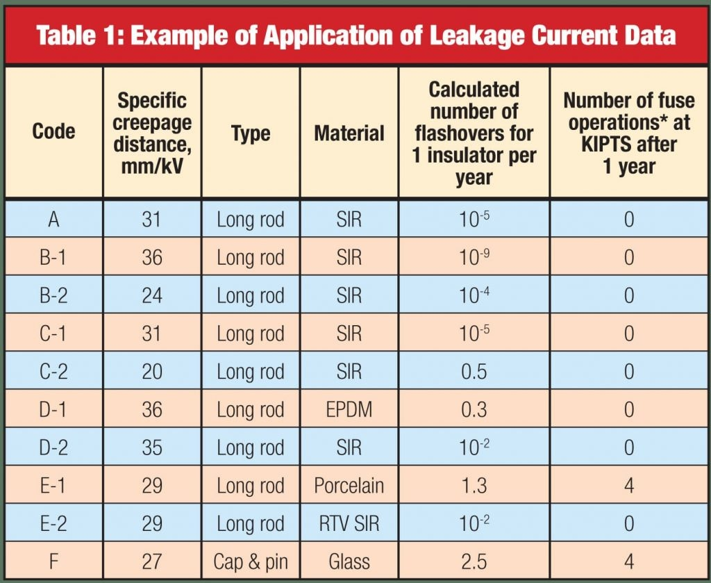 Fig. 2: Example of application of leakage current data. Pollution performance curves based on this data and used in specialized software program give reasonable agreement with field experience. pollution monitoring Pollution Monitoring Principles for Better Selection of Insulators in Contaminated Service Conditions (Part 2 of 2) Pages from INMR 96s insolator 5 1024x838