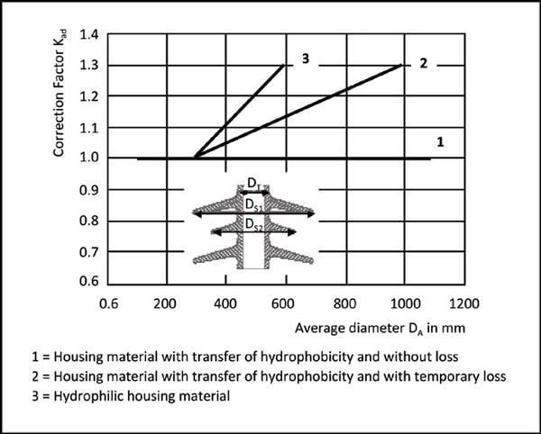 Fig. 1: Correction factor versus average housing diameter, as per IEC 60815-3 (2008). 憎水性在伞套设计中的重要性 憎水性在伞套设计中的重要性 Pic138