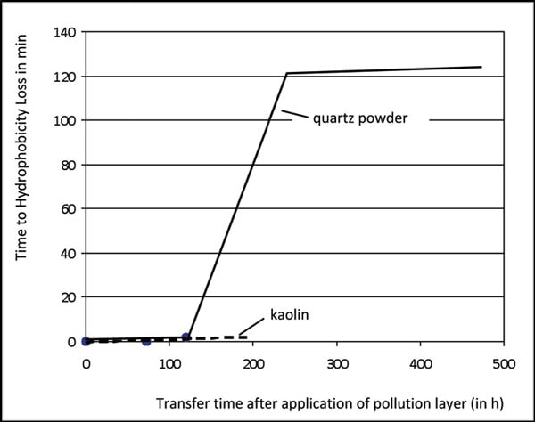 Fig. 3: Quantification of hydrophobicity transfer by means of the dynamic drop test. 憎水性在伞套设计中的重要性 憎水性在伞套设计中的重要性 Pic316