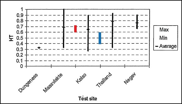 Hydrophobicity Transfer (HT) measured on insulators from Skagerrak and Cabora Bassa with reference to similar measurements on silicone AC apparatus insulators (red colour from Skagerrak; blue colour, Cabora Bassa). line insulator Pollution & Ageing Performance of Composite DC Line Insulators: Service & Test Experience Pic423