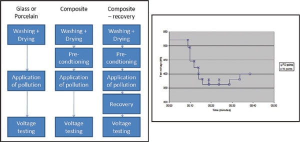 Left: Pollution test procedure (modified Solid Layer Test according to IEC 60507) applicable for both ceramic and polymeric insulators. Right: Example of Rapid Flashover Clean Fog Test Method. line insulator Pollution & Ageing Performance of Composite DC Line Insulators: Service & Test Experience Pic524