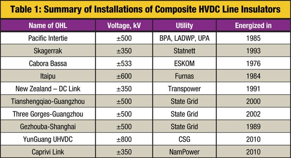 line insulator Pollution & Ageing Performance of Composite DC Line Insulators: Service & Test Experience Table110