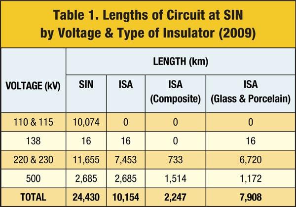 为解决复合绝缘子问题, 南美电力部门计划实施带电更换 为解决复合绝缘子问题, 南美电力部门计划实施带电更换 Table111