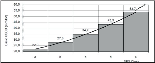 Fig. 1-1: Example of dimensioning (mm/kV) based on SPS class. pollution Modern Pollution Monitoring Principles Allow Better Selection of Insulators for Polluted Service Conditions (Part 1 of 2) Table12
