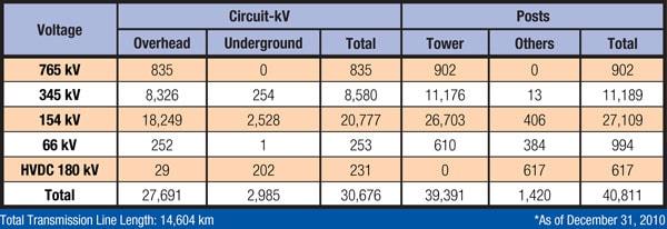 韩国电力公司在 765 kV线路上应用复合绝缘子 韩国电力公司在 765 kV线路上应用复合绝缘子 Table18