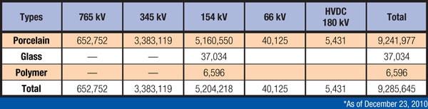 韩国电力公司在 765 kV线路上应用复合绝缘子 韩国电力公司在 765 kV线路上应用复合绝缘子 Table23
