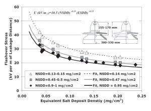 Fig. 2: Critical flashover stress on ceramic disc insulator with external-ribbed profile. [object object] Non-Soluble Surface Deposits on Insulators non 3 3 300x220
