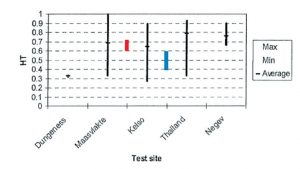 Fig 3: Examples of HT measurement and their spread for composite insulators removed from different sites and lines. modErn pollution monitoring principlEs allow BEttEr sElEction oF... Q2 2012 INMR pollution monitoring Pollution Monitoring Principles for Better Selection of Insulators in Contaminated Service Conditions (Part 2 of 2) p9 300x169