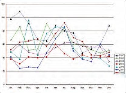 图一:Transelectrica电网的每月故障次 数:2002-2008 (来源:Transelectrica)。 罗马尼亚电网运营商计划改造关键的变电站 罗马尼亚电网运营商计划改造关键的变电站 Fig15