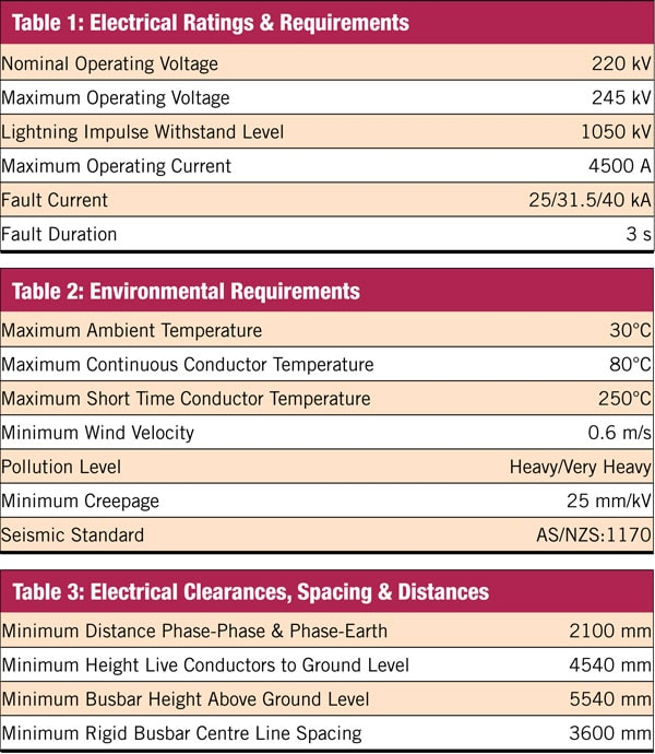 New concept in busbar design employs phase to phase insulation for Table 7 1 design parameters
