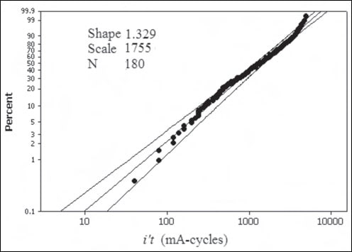 Figure 5: Weibull probability plot for i't product with 95% confidence interval. epoxy insulated Performance of MV Epoxy Insulated Outdoor Equipment Fig52