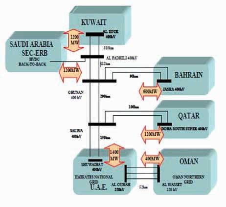 图2:GCC成员国互联原理图。 400kV超级电网互联阿拉伯海湾各国的模块化高压直流系统 400kV超级电网互联阿拉伯海湾各国的模块化高压直流系统 Article 2 of the week Apr 22 6