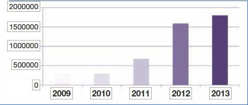 图3:2009年至2013年GCC成员国间能源交换的增长(MWhs)。 400kV超级电网互联阿拉伯海湾各国的模块化高压直流系统 400kV超级电网互联阿拉伯海湾各国的模块化高压直流系统 Screenshot 2014 04 22 12