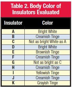 porcelain,insulators,insulator,figure,variations,suspension insulator suspension insulator Porcelain Suspension Insulators: Microscopic Details Can Impact Service Performance bodycolor