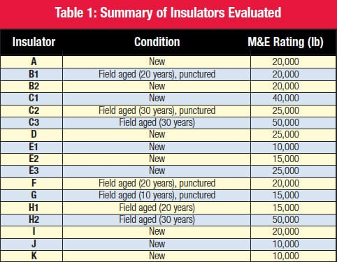 Summary of Insulators Evaluated suspension insulator Porcelain Suspension Insulators: Microscopic Details Can Impact Service Performance table