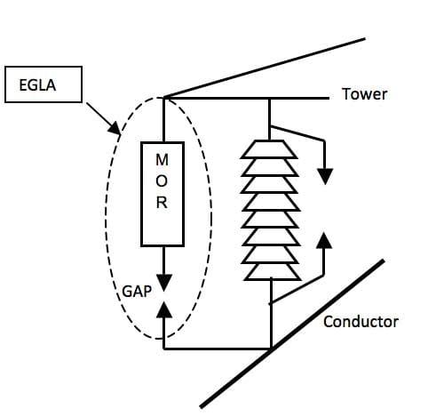 Fundamental components of the EGLA comprehensive design& application review of externally gapped line arresters Design& Application Review of Externally Gapped Line Arresters Fundamental components of the EGLA