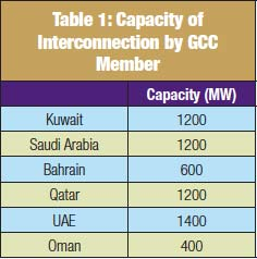 Table 1: Capacity of Interconnection by GCC Member 400kV超级电网互联阿拉伯海湾各国的模块化高压直流系统 400kV超级电网互联阿拉伯海湾各国的模块化高压直流系统 Screenshot 2014 09 12 12