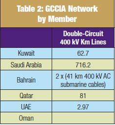 Table 2: GCCIA Network by Member 400kV超级电网互联阿拉伯海湾各国的模块化高压直流系统 400kV超级电网互联阿拉伯海湾各国的模块化高压直流系统 Screenshot 2014 09 12 12