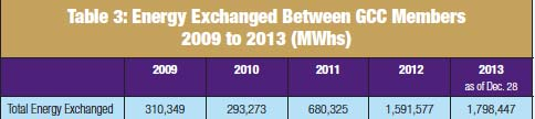 Table 3: Energy Exchanged Between GCC Members 2009 to 2013 (MWhs) 400kV超级电网互联阿拉伯海湾各国的模块化高压直流系统 400kV超级电网互联阿拉伯海湾各国的模块化高压直流系统 Screenshot 2014 09 12 12