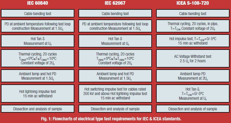 Flowcharts of electrical type test requirements for IEC & ICEA standards. high voltage Innovations in Type & Commissioning Testing of High Voltage Cables table13