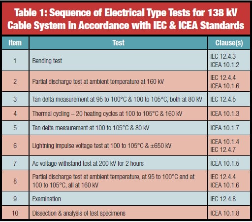 Sequence of Electrical Type Tests for 138 kV Cable System in Accordance with IEC & ICEA Standards high voltage Innovations in Type & Commissioning Testing of High Voltage Cables table21