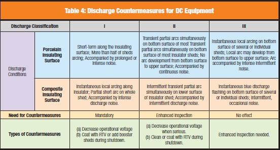 Table 4: Discharge Countermeasures for DC Equipment HVDC Converter Station Resolving External Insulation Problems at HVDC Converter Stations table5