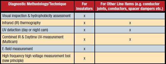 Diagnostic Methodology/Technique  CIGRE Working Groups Deal with Range of Insulator Topics Screenshot 2014 11 22 10