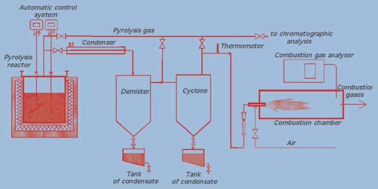 Figure 2: Experimental pyrolysis set-up. insulators Opportunities for Re-cycling Insulators & Components Screen Shot 2015 06 19 at 12