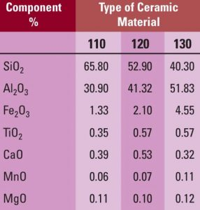 Table 3: Average Composition of Porcelain Used in Electrical Insulation Applications insulators Opportunities for Re-cycling Insulators & Components Screen Shot 2015 06 19 at 12