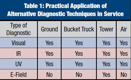composite insulator Comparison of Methodologies to Detect Damaged Composite Insulators Screen Shot 2017 02 16 at 17