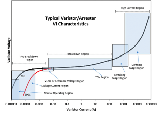arrester Helping Understand the VI Characteristic Curve Chart to use in Topic 1 Jan 15 VI Characteristic Curve copy