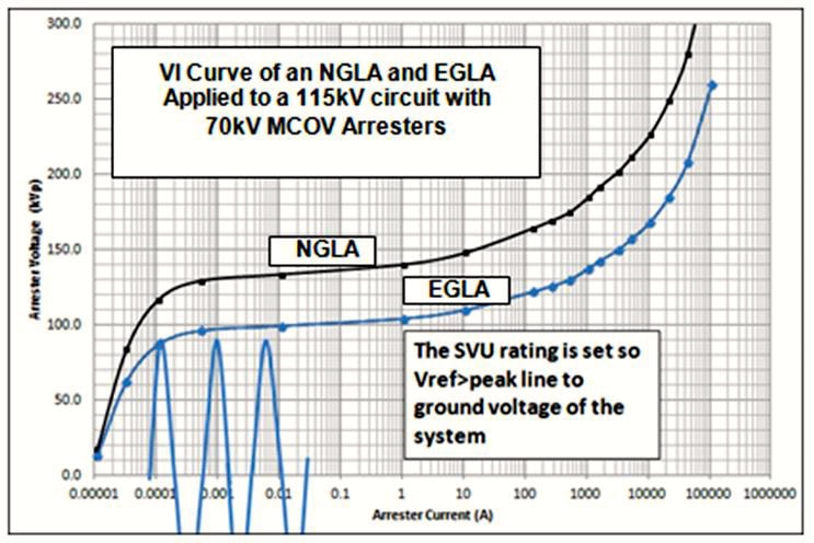 egla Switching & Lightning Protection of Overhead Lines Using Externally Gapped Line Arresters Superimposing AC voltage on VI curve of SVU illustrates their relationship