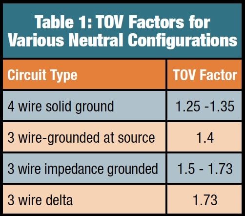 egla Switching & Lightning Protection of Overhead Lines Using Externally Gapped Line Arresters Table 1 TOV Factors for Various Neutral Configurations