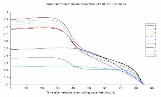 Figure 2: Moisture absorption tests on fiberglass samples as per IEC 61109. Samples 1-6 have higher moisture absorption than do samples 7-9. composite insulators, samples, test, insulators, housing, interfaces, moisture, composite Interfaces in Composite Insulators Topic 5 May 11 fig2