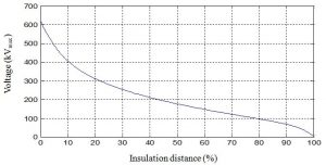 Fig. 12: Voltage distribution vs. per cent insulation distance at surface of insulator sheath with four subconductor bundles. Distribution Electric Field & Voltage Distribution Along Non-Ceramic Insulators fig12 300x152