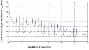 Fig. 14: Electric field strength magnitude vs. per cent insulation distance at surface of insulator sheath with four sub-conductor bundles near line end. Distribution Electric Field & Voltage Distribution Along Non-Ceramic Insulators fig14 300x171