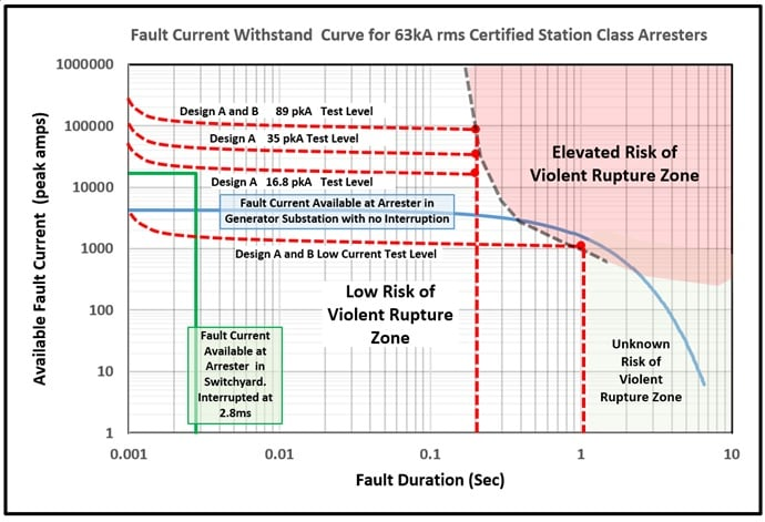 Fault current withstand curve fault current Do Your Station Class Arresters Have Adequate Fault Current Withstand Capability? fault