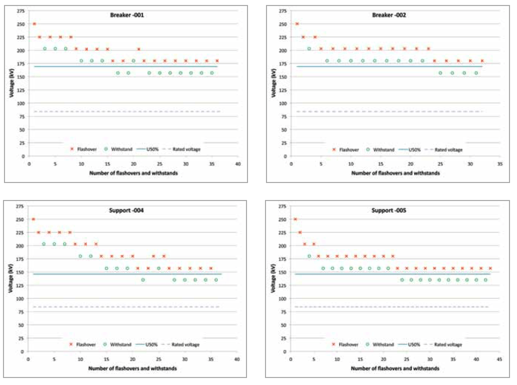 Fig. 4: Examples of high level of repeatability for rapid clean fog test method for two different naturally polluted composite insulators. pollution monitoring Pollution Monitoring Principles for Better Selection of Insulators in Contaminated Service Conditions (Part 2 of 2) Screen Shot 2016 09 30 at 10