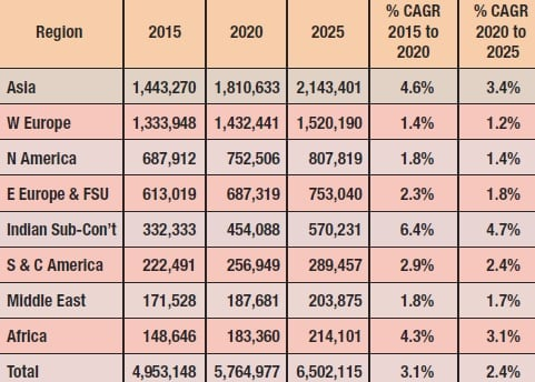 World Markets for HV Insulators: By Region 2015-2025 (US$ 000) 绝缘子和套管国际市场综述 绝缘子和套管国际市场综述 002 tblusd