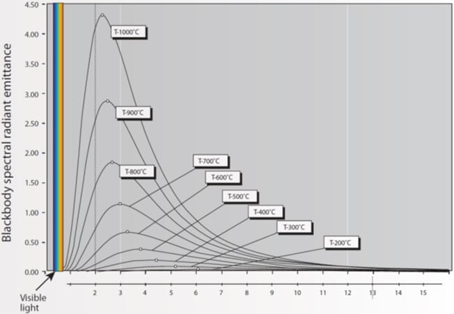 Illustration of Planck's law. inspection line Comparing UV & IR Diagnostic Inspection of Lines & Substations Illustration of Plancks law