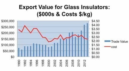 Overview of World Markets for Insulators & Bushings world market Overview of World Markets for Insulators & Bushings Topic 2 Oct002 glass1