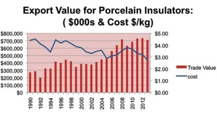 Topic 2 Oct002 porcelain world market Overview of World Markets for Insulators & Bushings Topic 2 Oct002 porcelain1