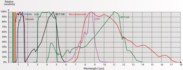 Example of response curves. inspection line Comparing UV & IR Diagnostic Inspection of Lines & Substations response curves